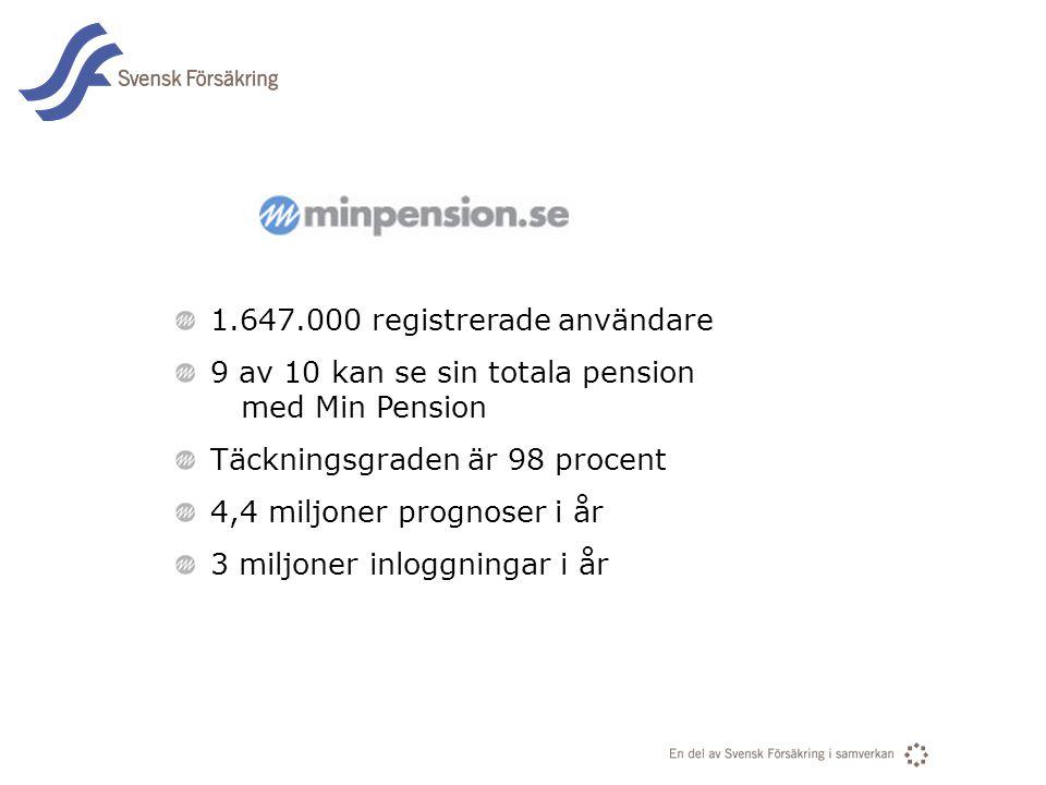 1.647.000 registrerade användare