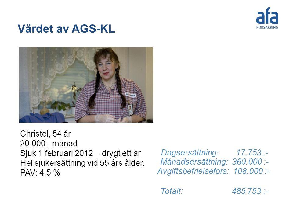 Värdet av AGS-KL Christel, 54 år 20.000:- månad Sjuk 1 februari 2012 – drygt ett år Hel sjukersättning vid 55 års ålder. PAV: 4,5 %