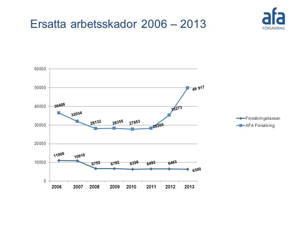 Ersatta arbetsskador 2006 – 2013