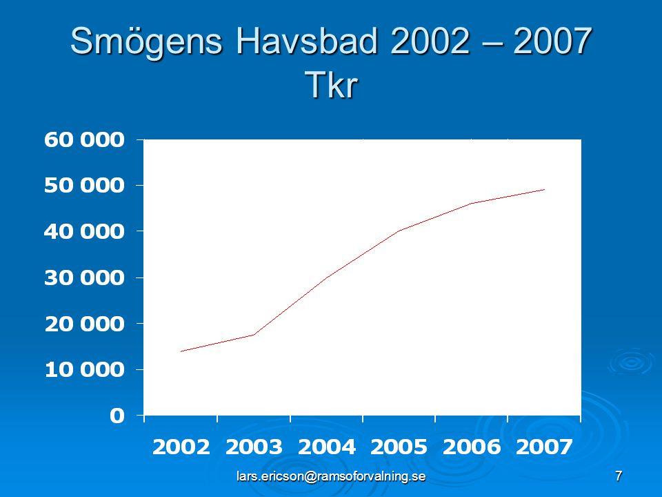 Smögens Havsbad 2002 – 2007 Tkr lars.ericson@ramsoforvalning.se