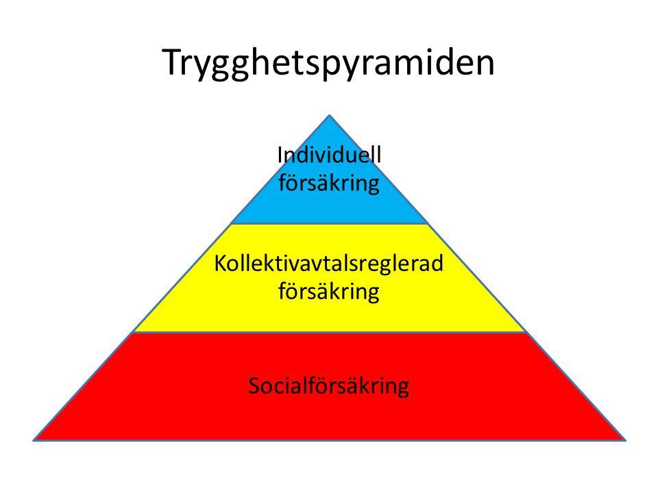 Trygghetspyramiden Individuell försäkring
