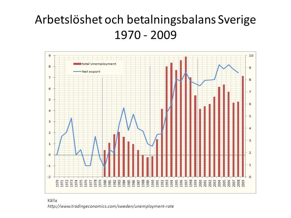 Arbetslöshet och betalningsbalans Sverige 1970 - 2009
