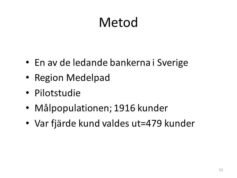 Metod En av de ledande bankerna i Sverige Region Medelpad Pilotstudie
