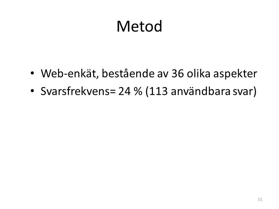 Metod Web-enkät, bestående av 36 olika aspekter