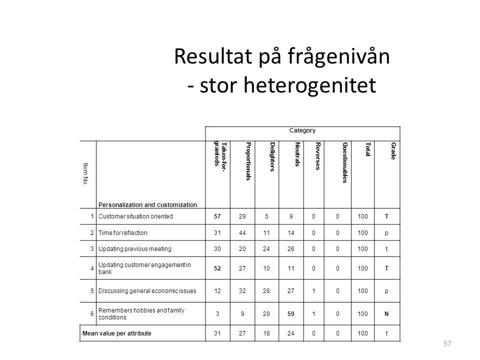 Resultat på frågenivån - stor heterogenitet