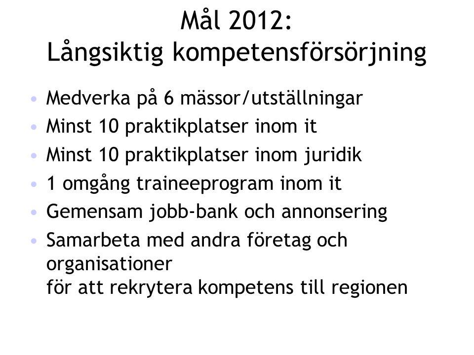 Mål 2012: Långsiktig kompetensförsörjning siktig kompetensförsörjning