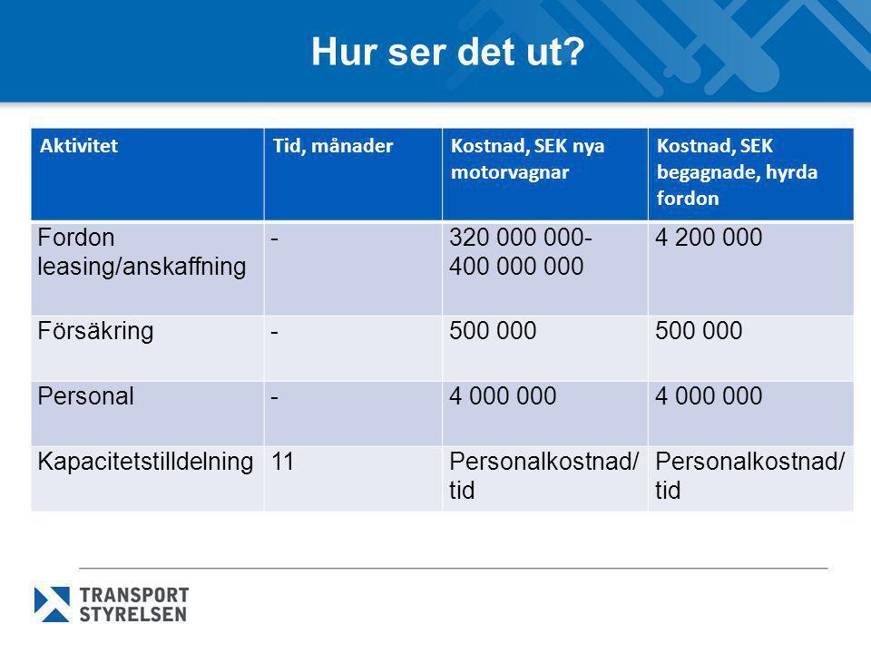 Hur ser det ut Fordon leasing/anskaffning - 320 000 000-400 000 000