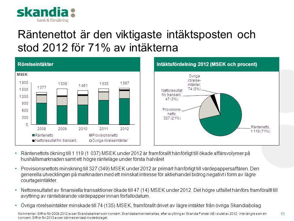 Räntenettot är den viktigaste intäktsposten och stod 2012 för 71% av intäkterna