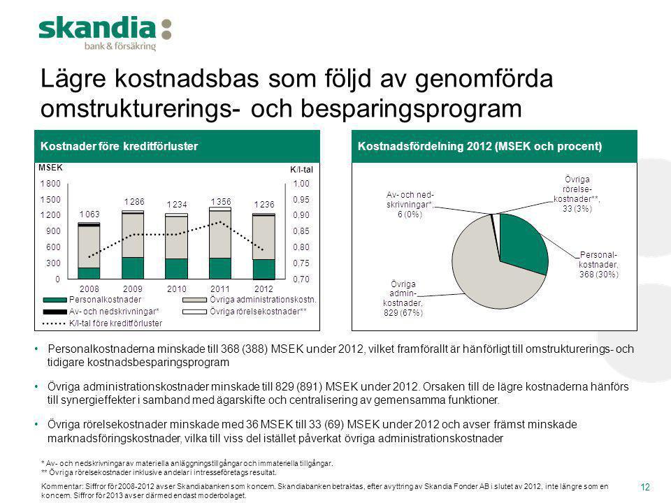 Lägre kostnadsbas som följd av genomförda omstrukturerings- och besparingsprogram