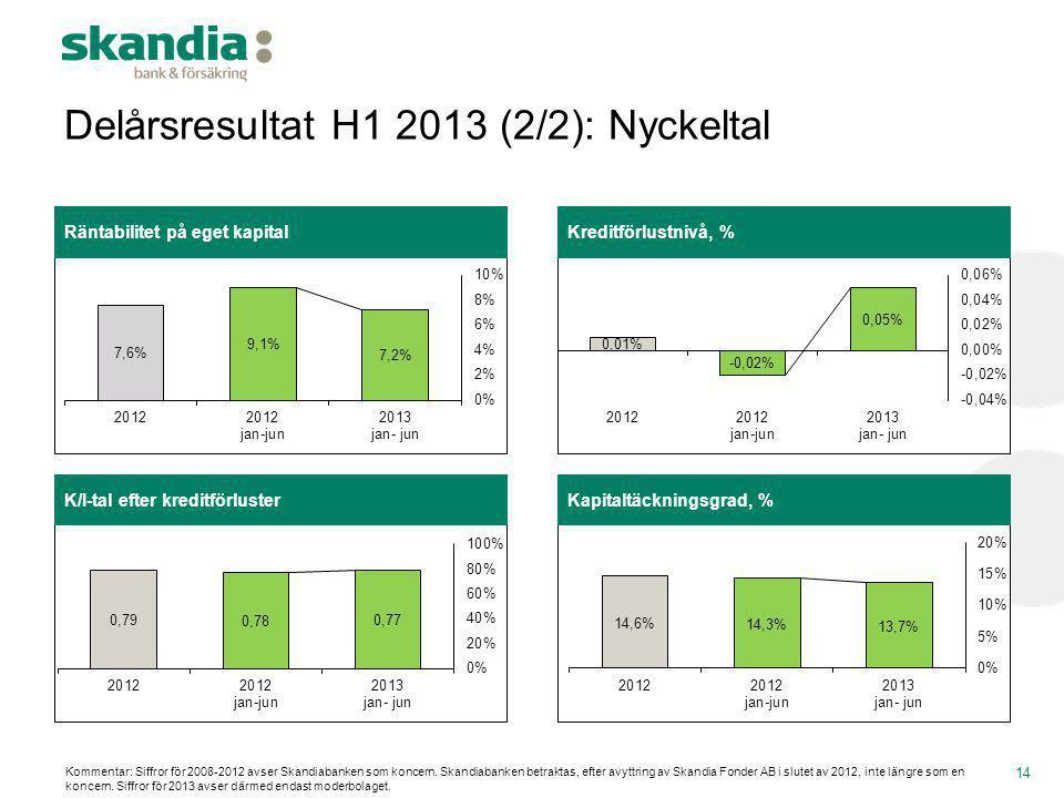Delårsresultat H1 2013 (2/2): Nyckeltal