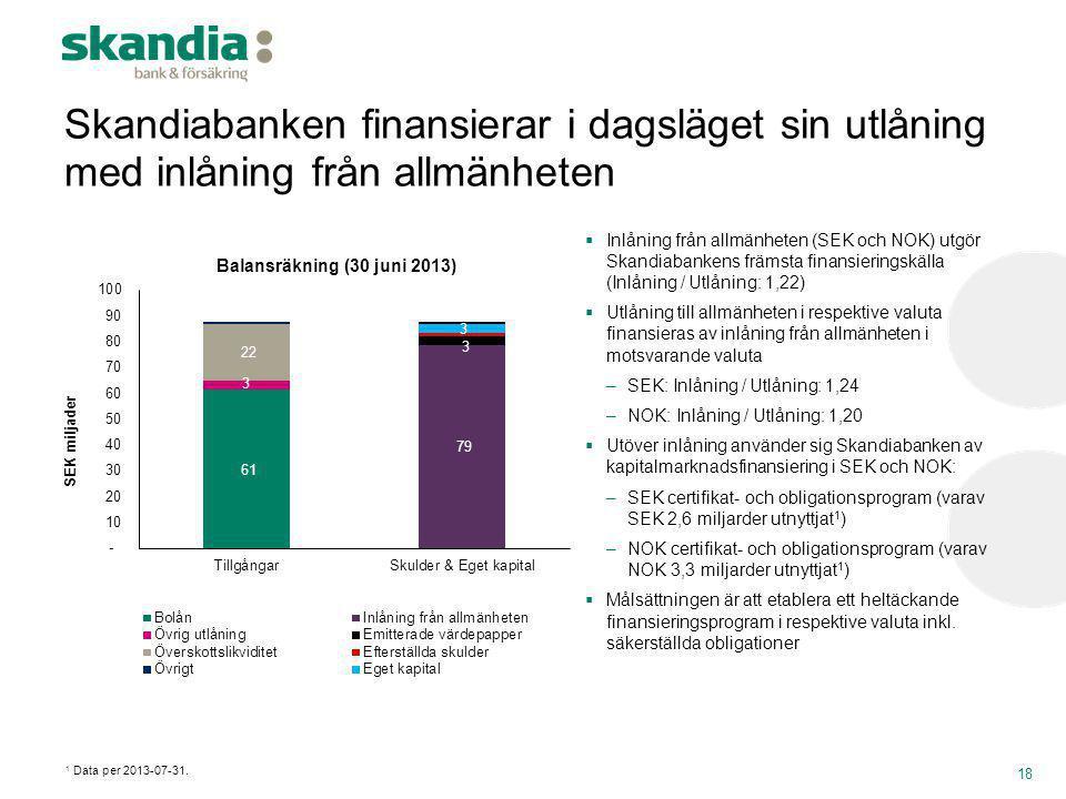 Skandiabanken finansierar i dagsläget sin utlåning med inlåning från allmänheten