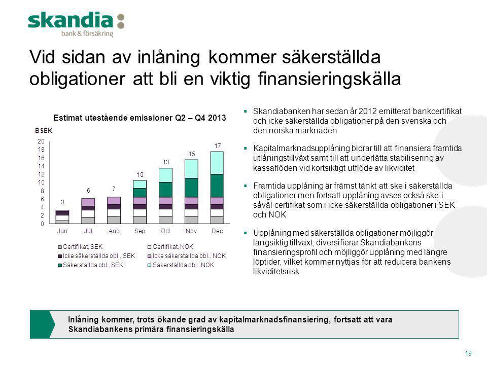 Estimat utestående emissioner Q2 – Q4 2013