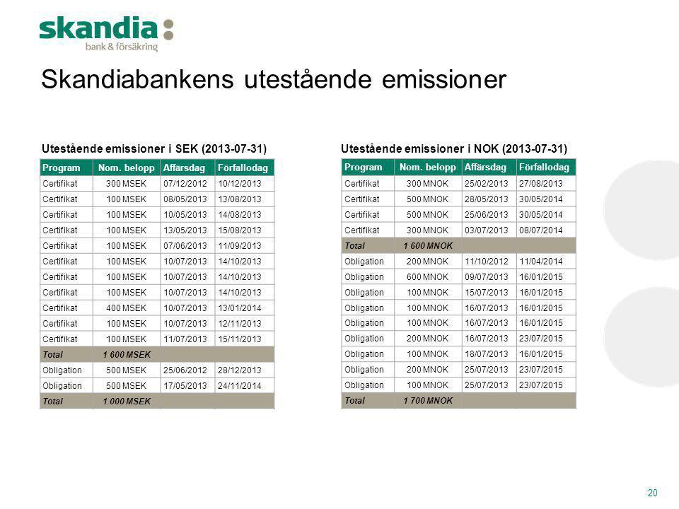 Skandiabankens utestående emissioner