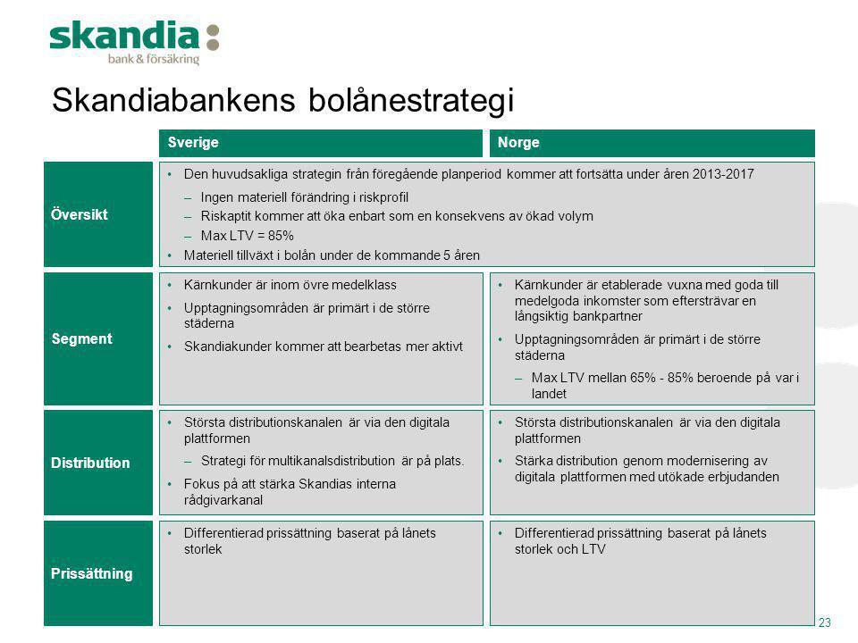 Skandiabankens bolånestrategi