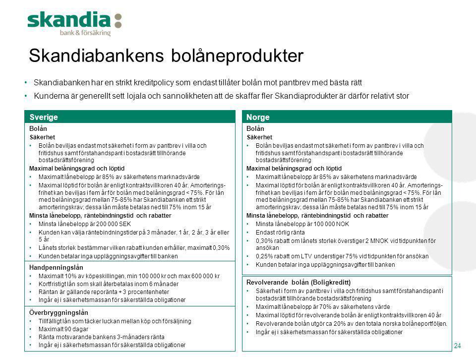 Skandiabankens bolåneprodukter
