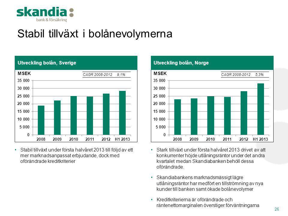 Stabil tillväxt i bolånevolymerna