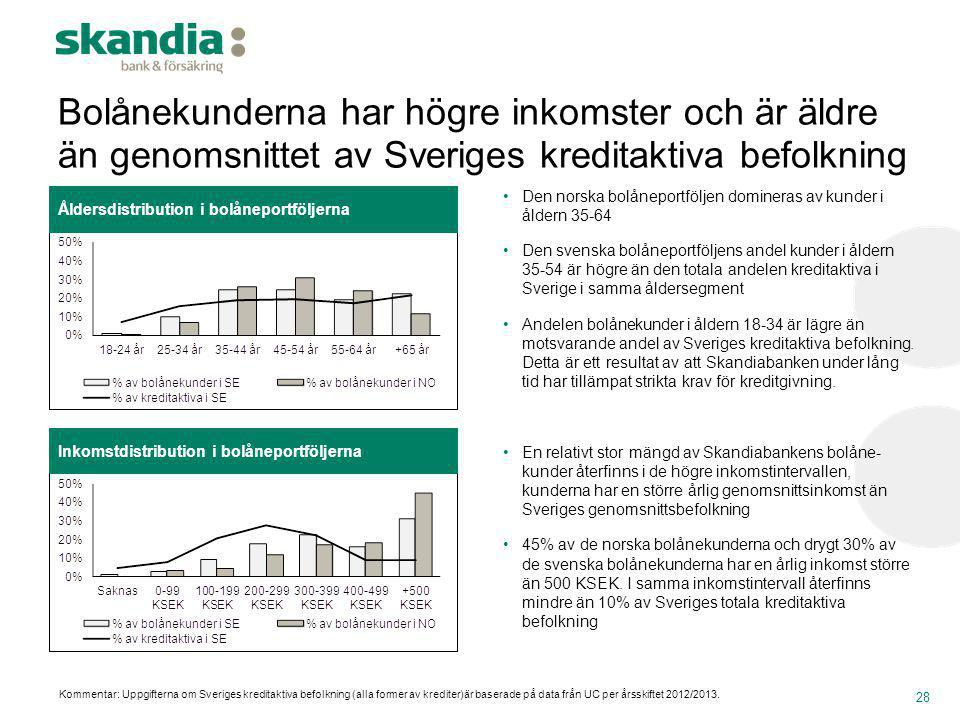 Bolånekunderna har högre inkomster och är äldre än genomsnittet av Sveriges kreditaktiva befolkning