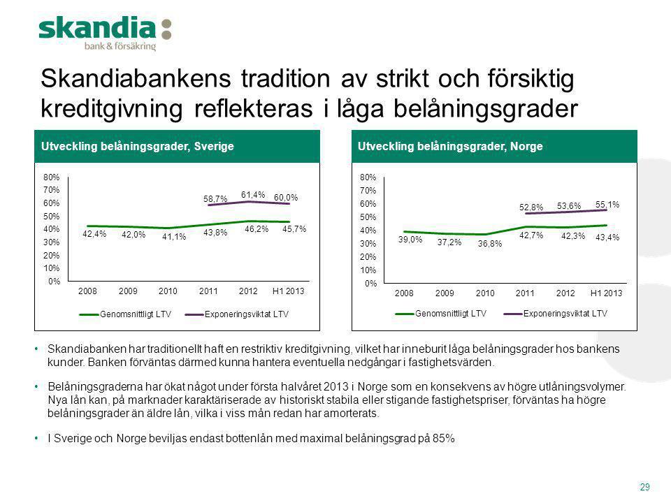 Skandiabankens tradition av strikt och försiktig kreditgivning reflekteras i låga belåningsgrader