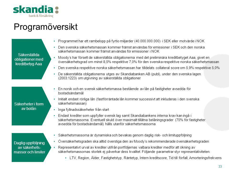 Programöversikt 33 33 Säkerställda obligationer med kreditbetyg Aaa