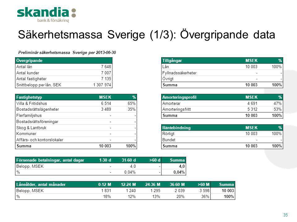 Säkerhetsmassa Sverige (1/3): Övergripande data