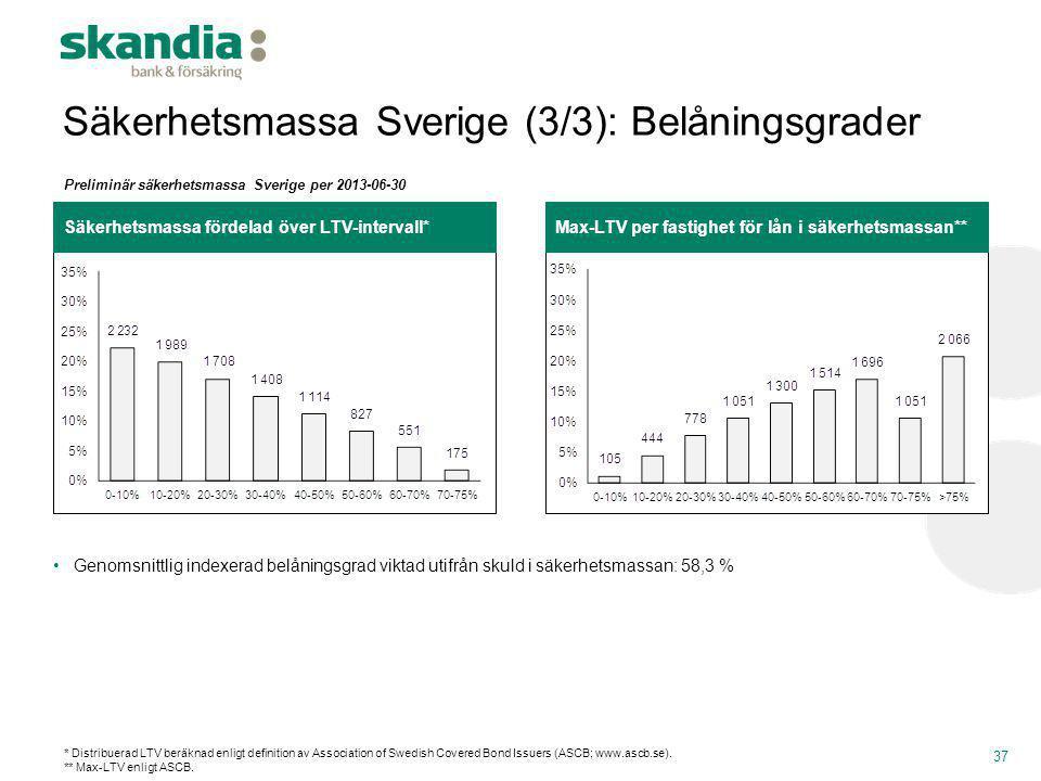 Säkerhetsmassa Sverige (3/3): Belåningsgrader