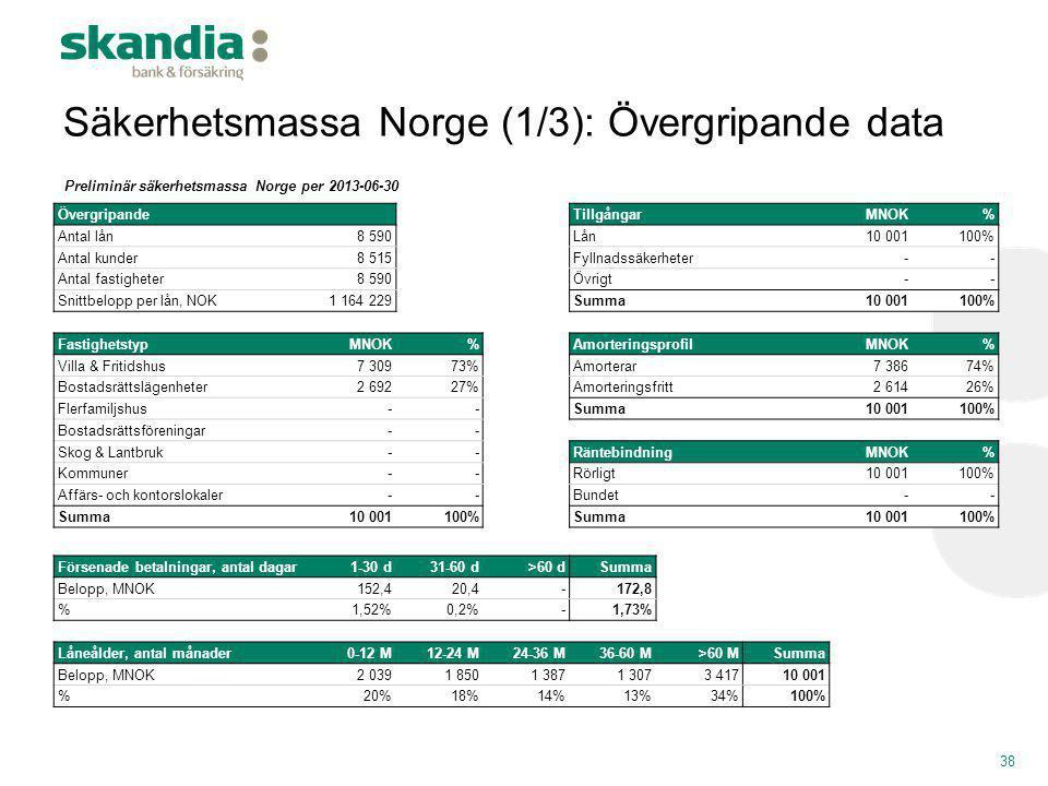 Säkerhetsmassa Norge (1/3): Övergripande data