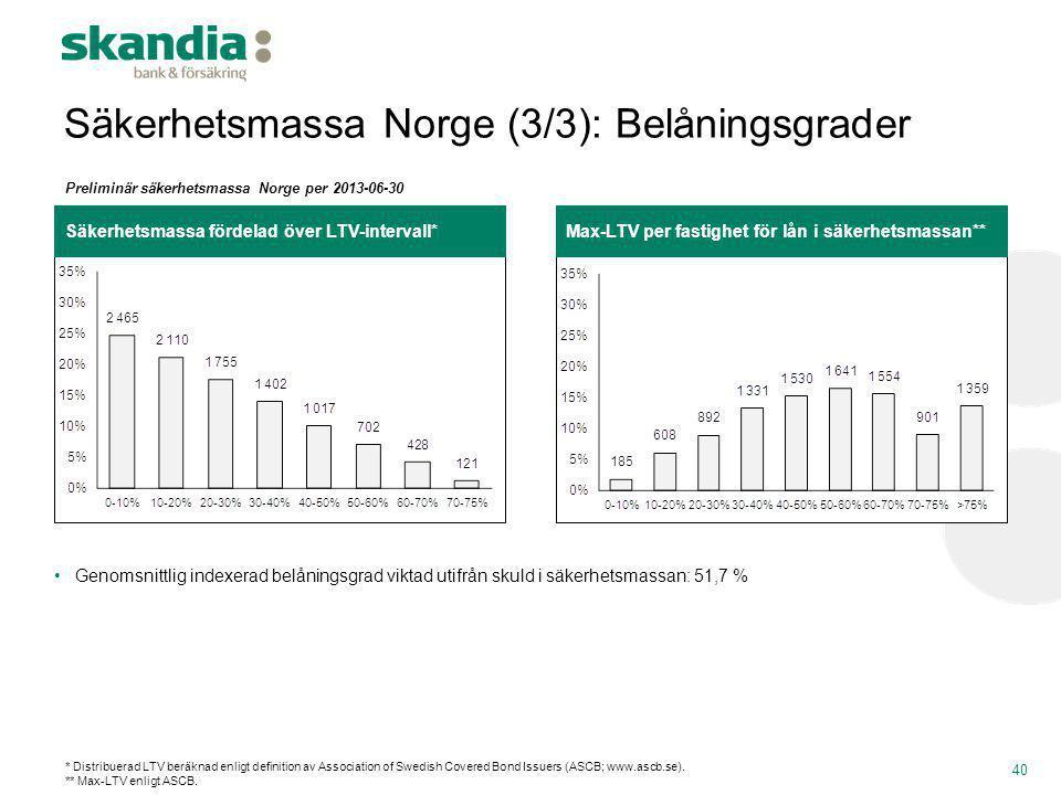 Säkerhetsmassa Norge (3/3): Belåningsgrader
