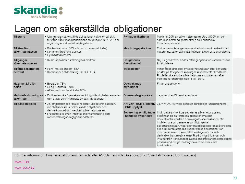 Lagen om säkerställda obligationer