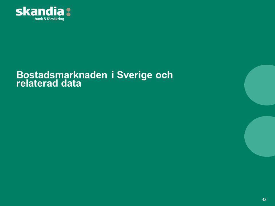 Bostadsmarknaden i Sverige och relaterad data