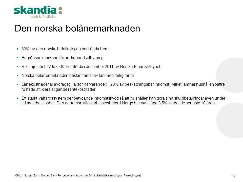 Den norska bolånemarknaden