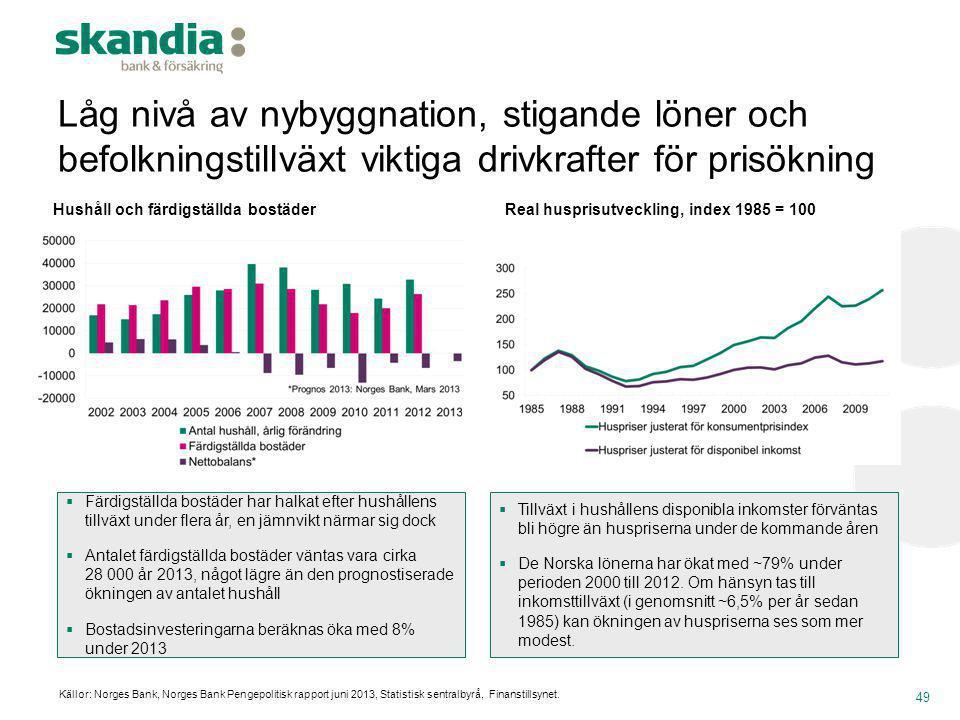 Låg nivå av nybyggnation, stigande löner och befolkningstillväxt viktiga drivkrafter för prisökning