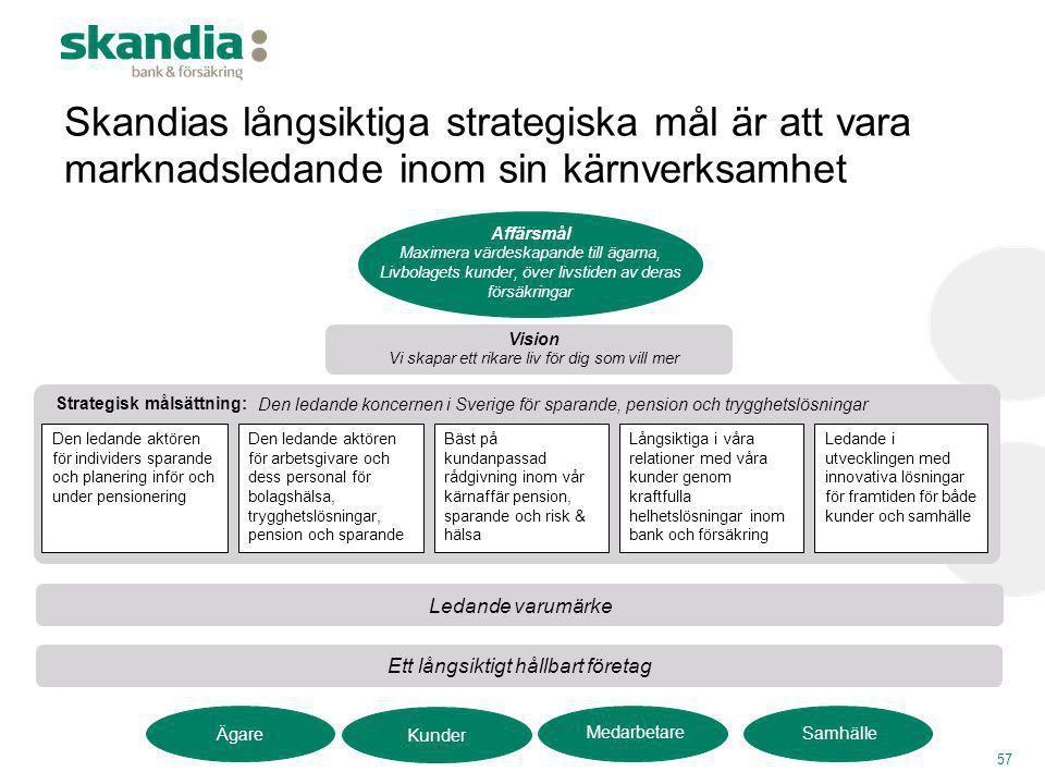 Skandias långsiktiga strategiska mål är att vara marknadsledande inom sin kärnverksamhet