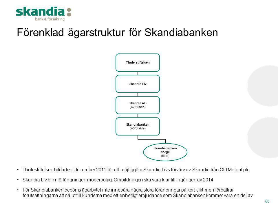 Skandiabanken Norge (filial)