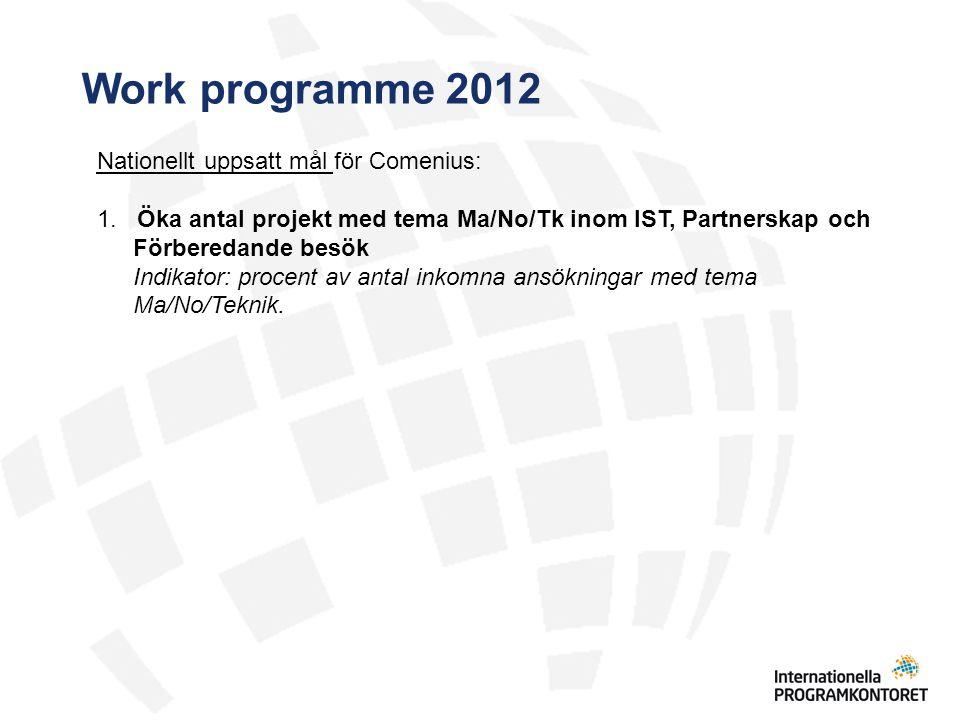 Work programme 2012 Nationellt uppsatt mål för Comenius: