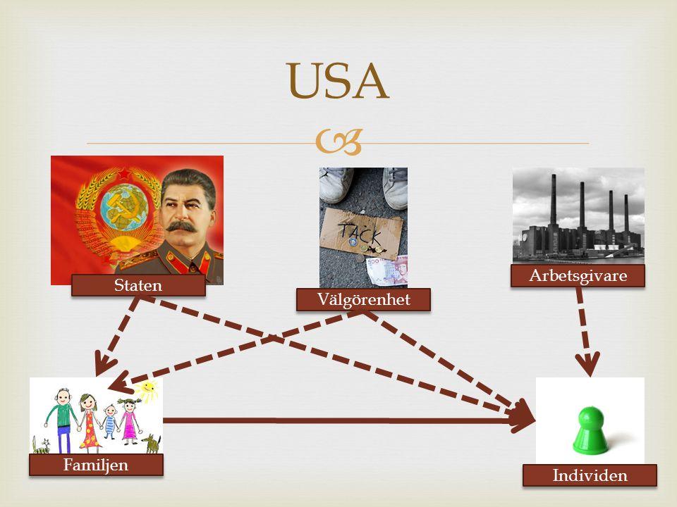 USA Arbetsgivare Staten Välgörenhet Familjen Individen