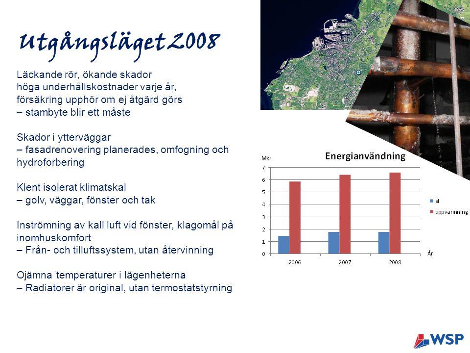 Utgångsläget 2008 Läckande rör, ökande skador