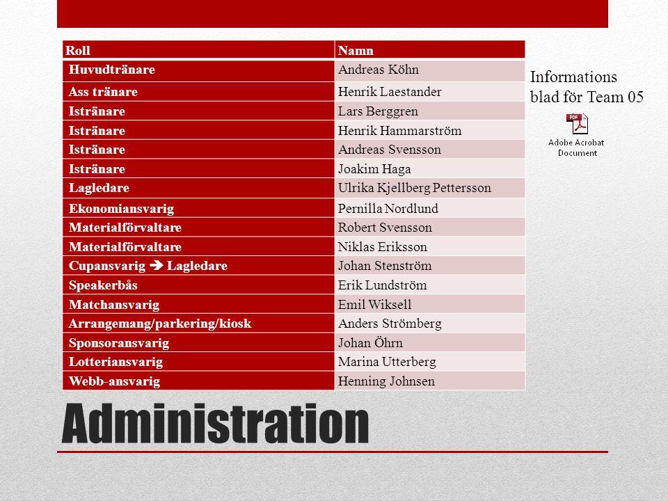 Administration Informations blad för Team 05 Roll Namn Huvudtränare