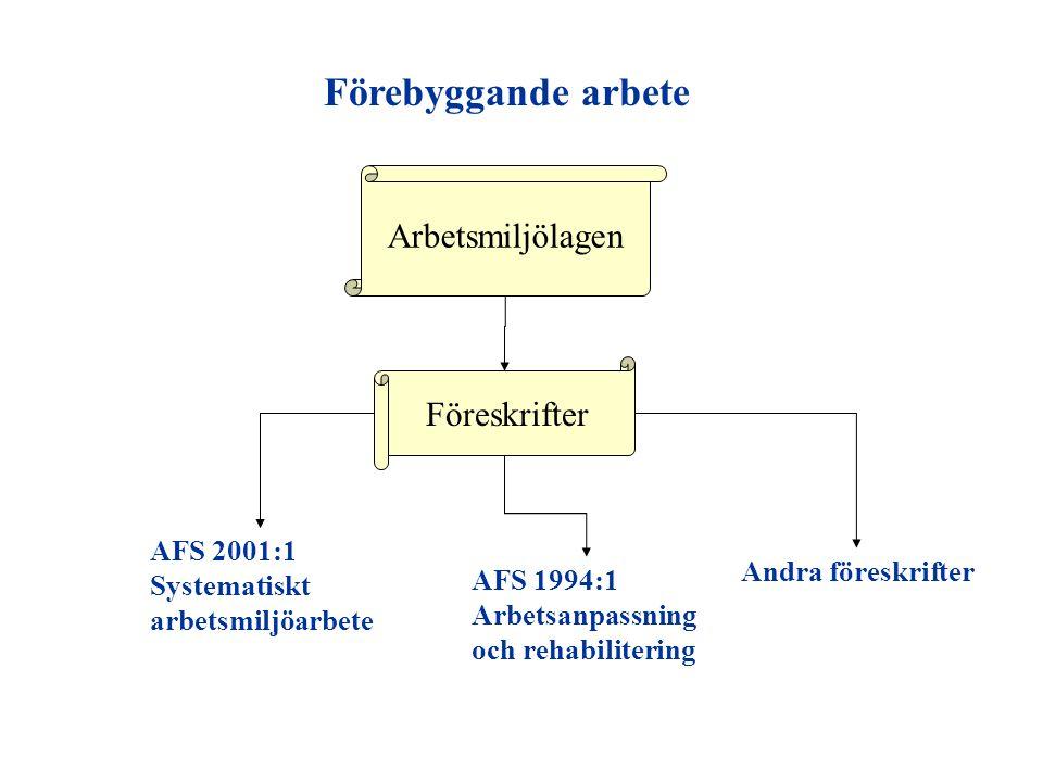 Förebyggande arbete Arbetsmiljölagen Föreskrifter AFS 2001:1