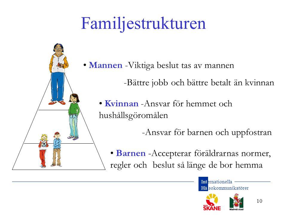 Familjestrukturen Mannen -Viktiga beslut tas av mannen