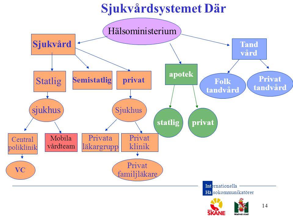 Sjukvårdsystemet Där Hälsoministerium Sjukvård Statlig sjukhus Tand
