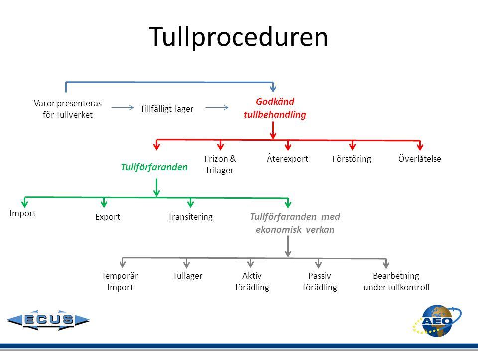 Tullproceduren Godkänd tullbehandling Tullförfaranden