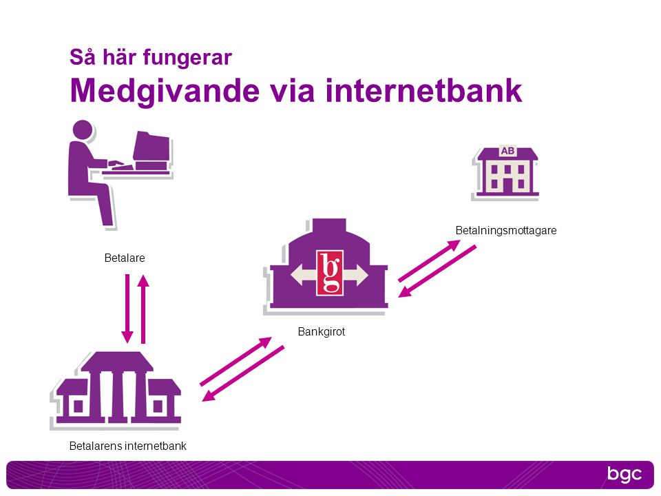 Så här fungerar Medgivande via internetbank