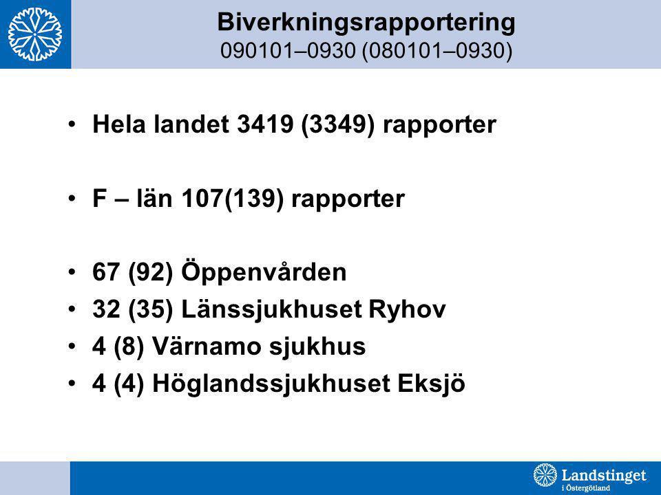 Biverkningsrapportering 090101–0930 (080101–0930)
