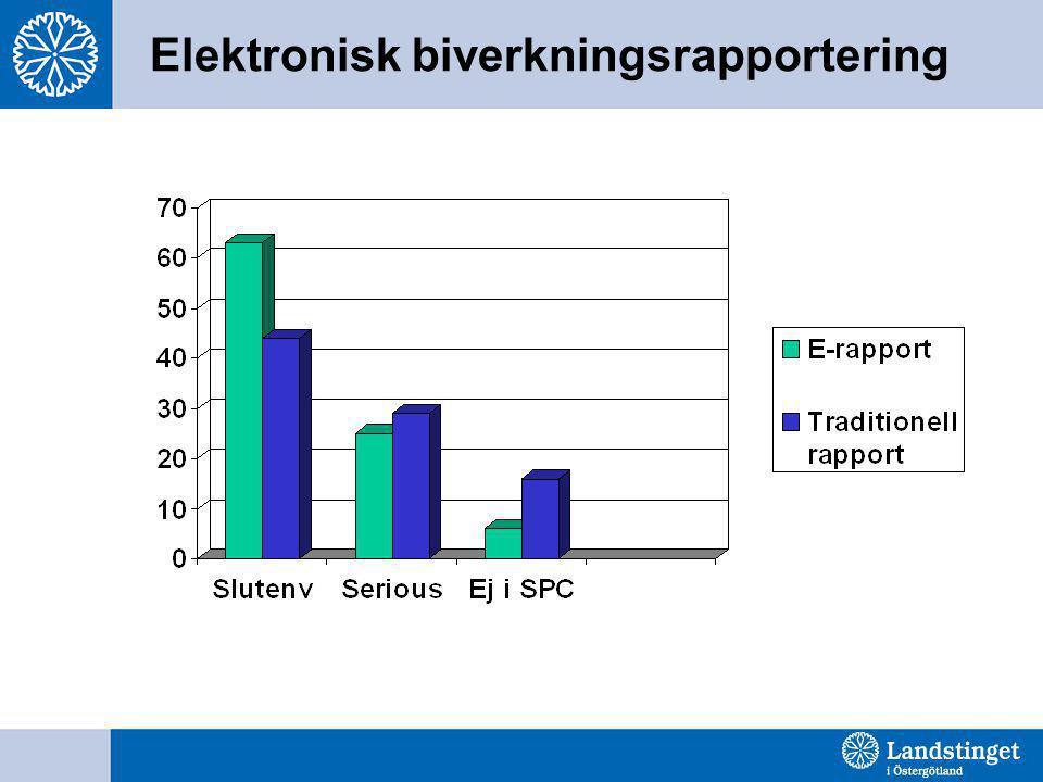 Elektronisk biverkningsrapportering