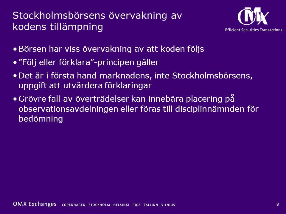 Stockholmsbörsens övervakning av kodens tillämpning