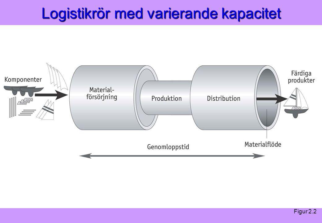 Logistikrör med varierande kapacitet