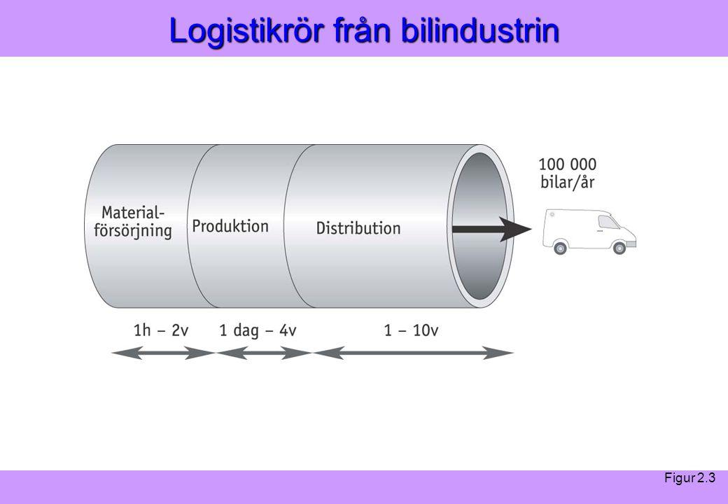 Logistikrör från bilindustrin