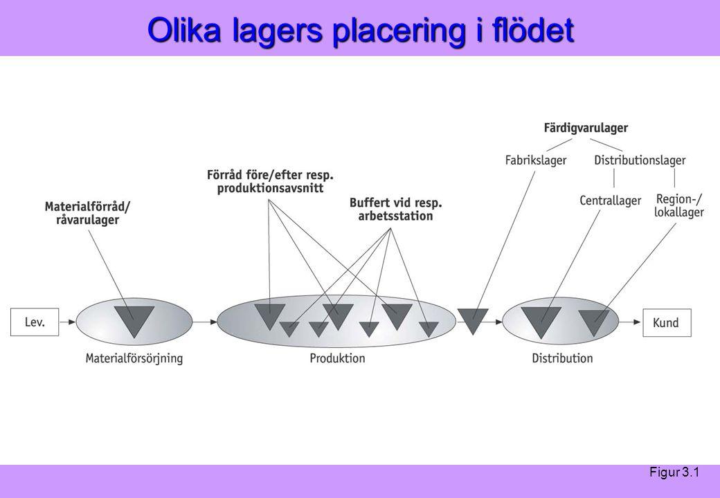 Olika lagers placering i flödet