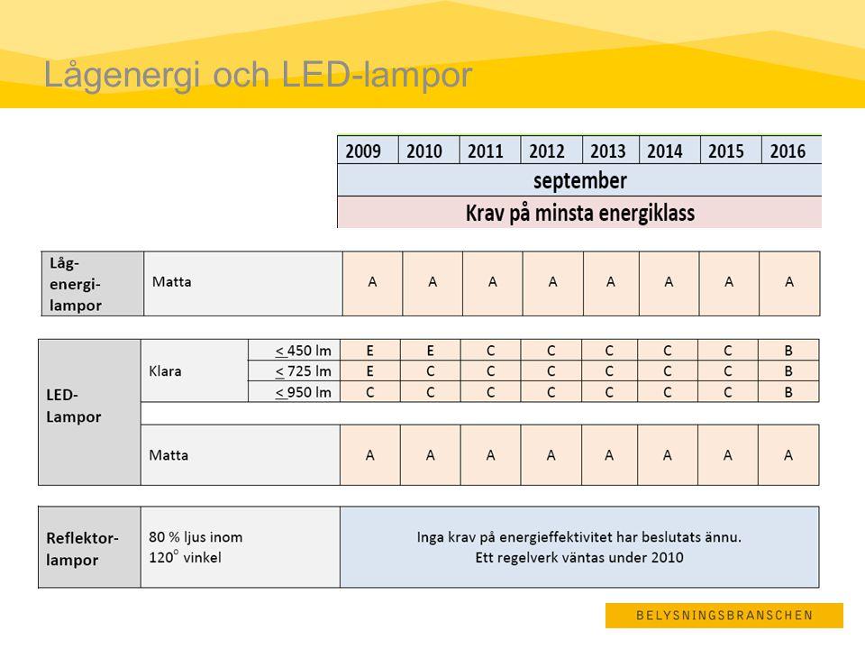 Lågenergi och LED-lampor