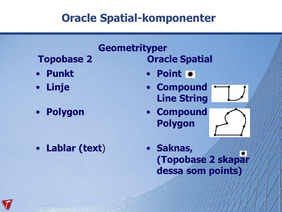 Geometrityper Topobase 2 Oracle Spatial